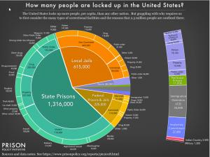 mass black incarceration-ddtalksmedia